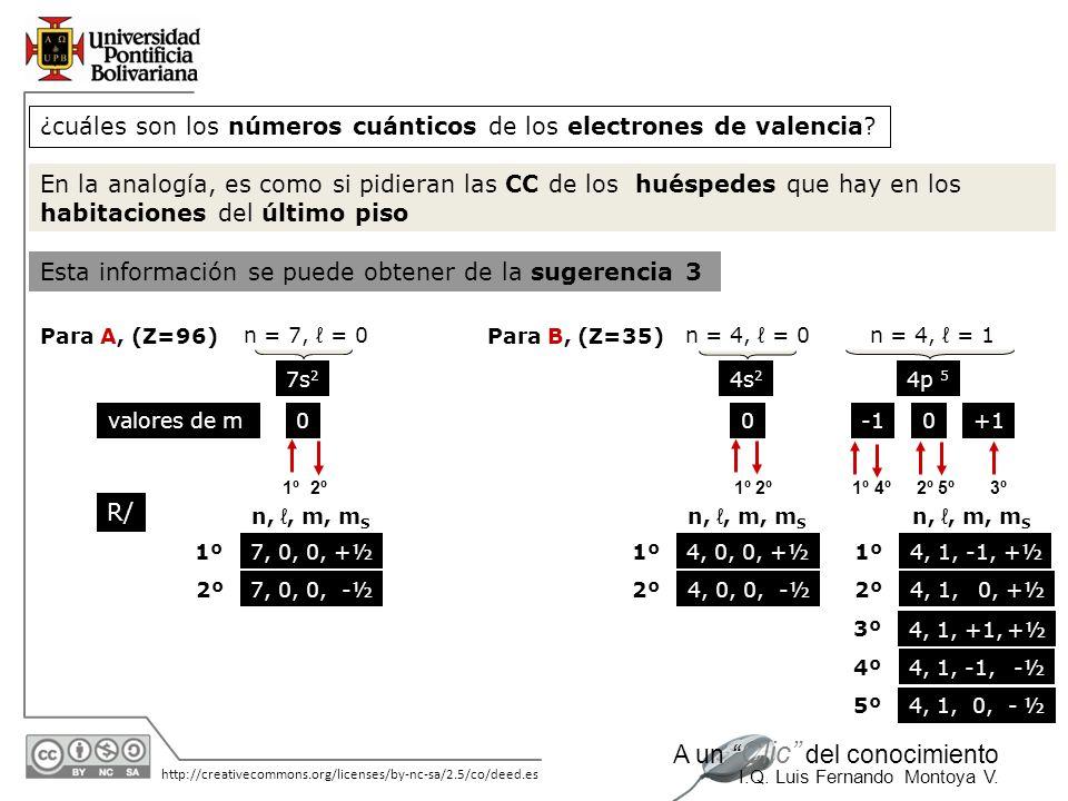 11/06/2014 http://creativecommons.org/licenses/by-nc-sa/2.5/co/deed.es A un Clic del conocimiento I.Q. Luis Fernando Montoya V. n = 4, = 1 7s 2 ¿cuále
