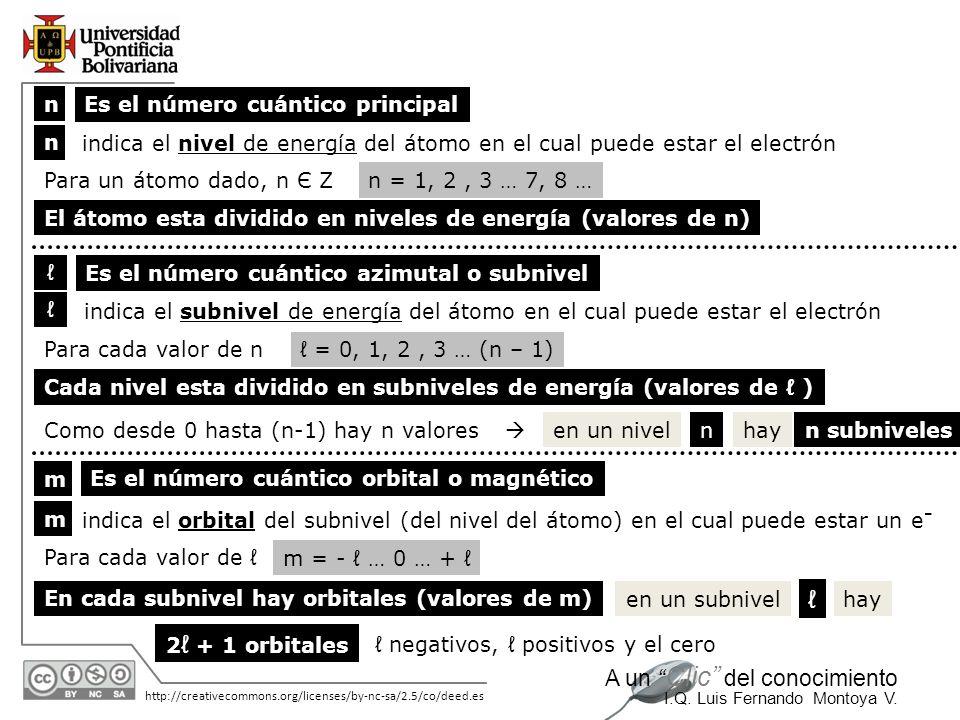 11/06/2014 http://creativecommons.org/licenses/by-nc-sa/2.5/co/deed.es A un Clic del conocimiento I.Q. Luis Fernando Montoya V. n m Es el número cuánt