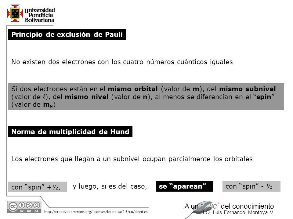 11/06/2014 http://creativecommons.org/licenses/by-nc-sa/2.5/co/deed.es A un Clic del conocimiento I.Q. Luis Fernando Montoya V. Principio de exclusión
