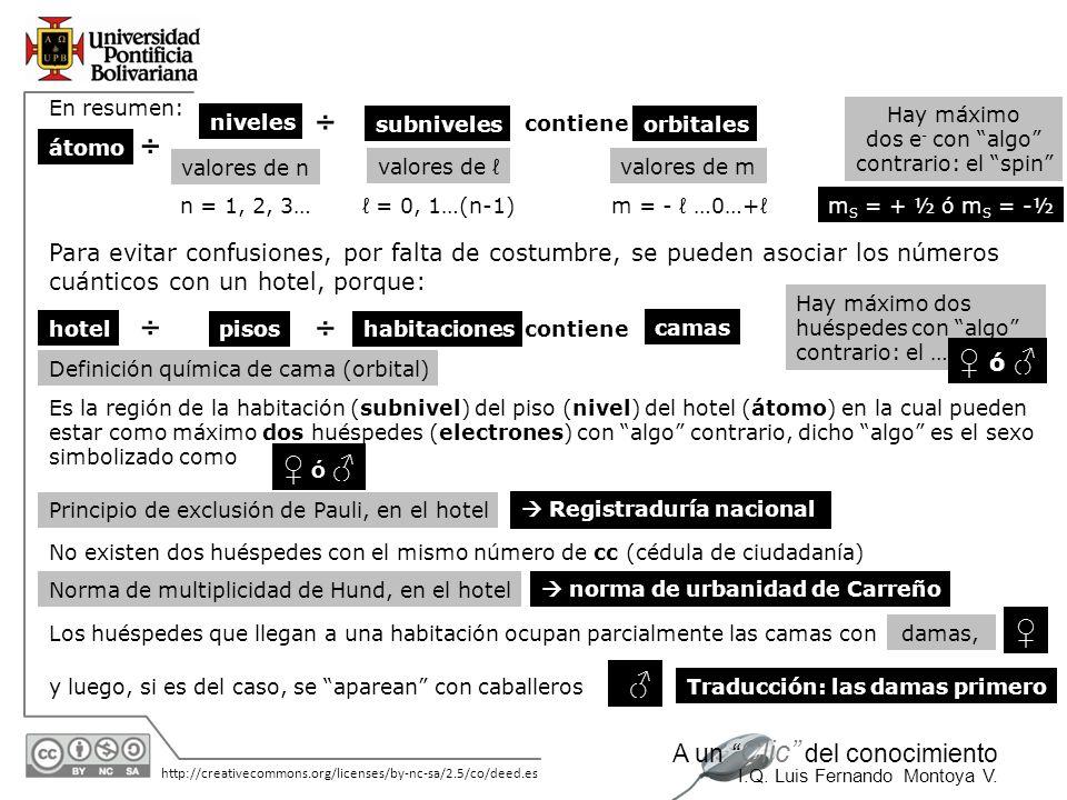 11/06/2014 http://creativecommons.org/licenses/by-nc-sa/2.5/co/deed.es A un Clic del conocimiento I.Q. Luis Fernando Montoya V. damas, En resumen: áto