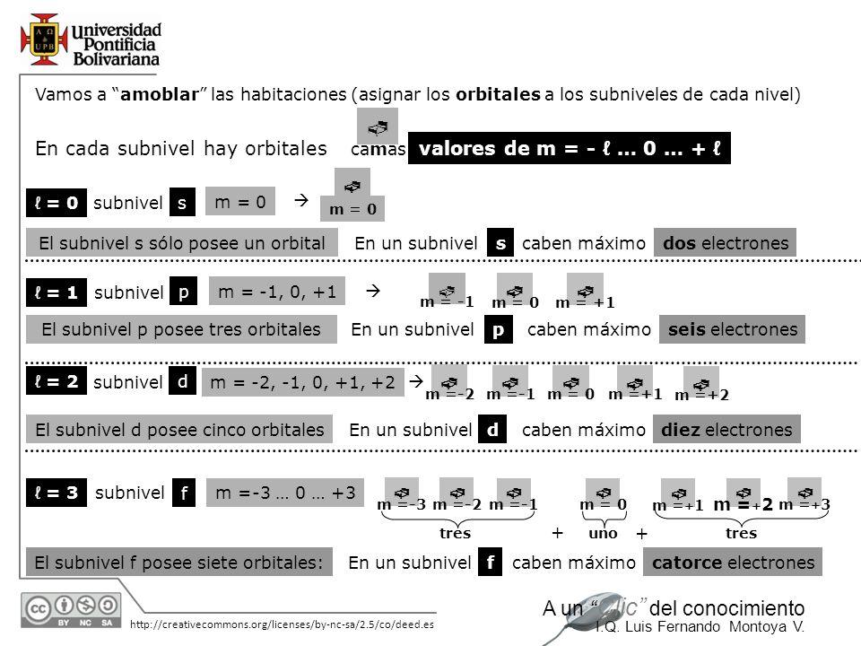 11/06/2014 http://creativecommons.org/licenses/by-nc-sa/2.5/co/deed.es A un Clic del conocimiento I.Q. Luis Fernando Montoya V. En cada subnivel hay o