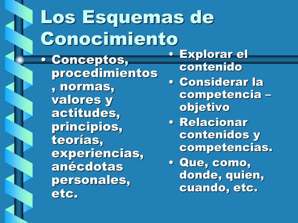 Los Esquemas de Conocimiento Conceptos, procedimientos, normas, valores y actitudes, principios, teorías, experiencias, anécdotas personales, etc.Conc
