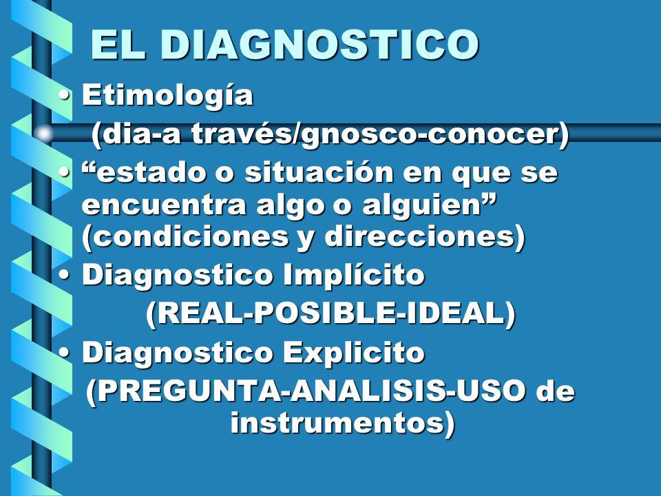 EL DIAGNOSTICO EtimologíaEtimología (dia-a través/gnosco-conocer) estado o situación en que se encuentra algo o alguien (condiciones y direcciones)estado o situación en que se encuentra algo o alguien (condiciones y direcciones) Diagnostico ImplícitoDiagnostico Implícito(REAL-POSIBLE-IDEAL) Diagnostico ExplicitoDiagnostico Explicito (PREGUNTA-ANALISIS-USO de instrumentos)