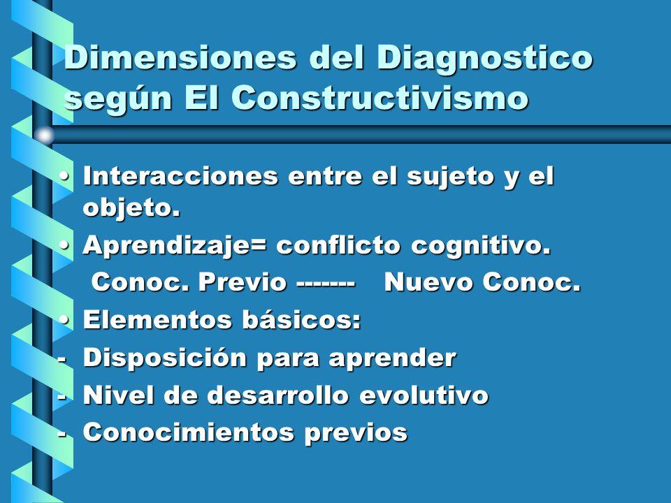 Dimensiones del Diagnostico según El Constructivismo Interacciones entre el sujeto y el objeto.Interacciones entre el sujeto y el objeto. Aprendizaje=