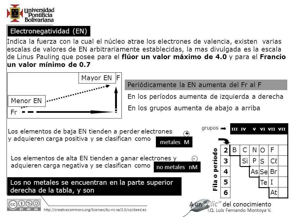 11/06/2014 http://creativecommons.org/licenses/by-nc-sa/2.5/co/deed.es A un Clic del conocimiento I.Q. Luis Fernando Montoya V. Los elementos de baja