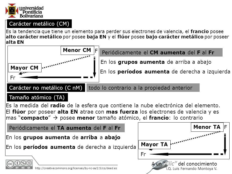 11/06/2014 http://creativecommons.org/licenses/by-nc-sa/2.5/co/deed.es A un Clic del conocimiento I.Q. Luis Fernando Montoya V. todo lo contrario a la