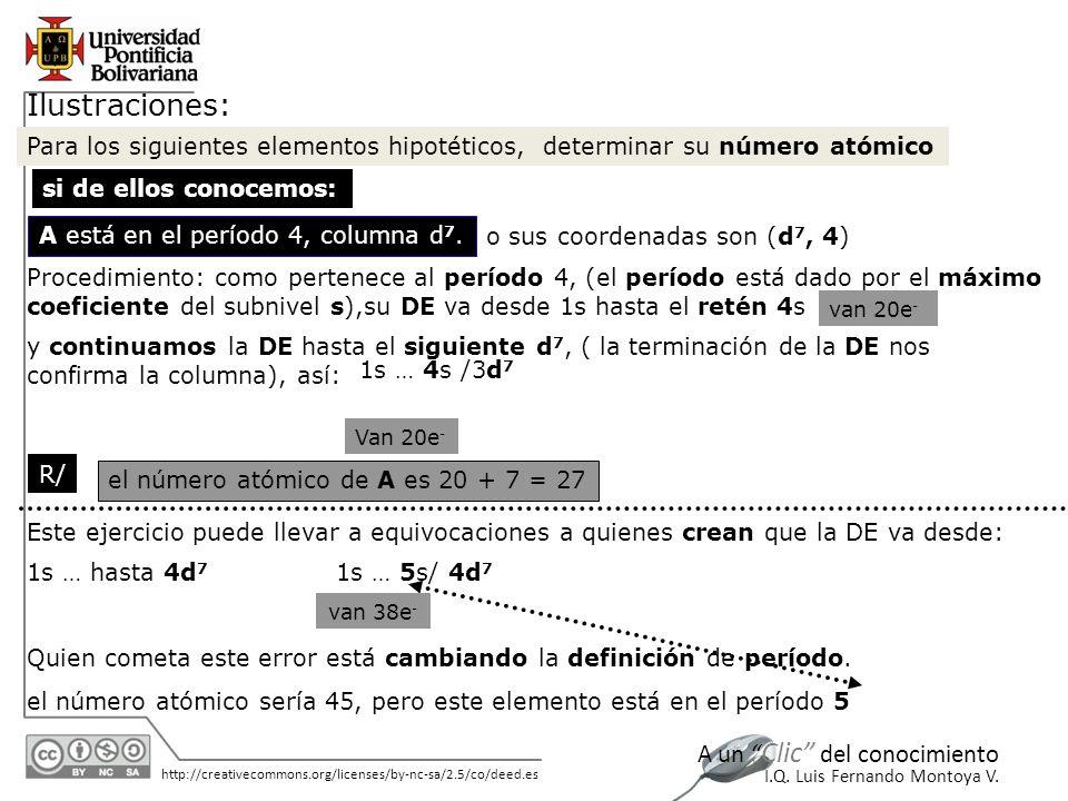 11/06/2014 http://creativecommons.org/licenses/by-nc-sa/2.5/co/deed.es A un Clic del conocimiento I.Q. Luis Fernando Montoya V. Ilustraciones: Para lo