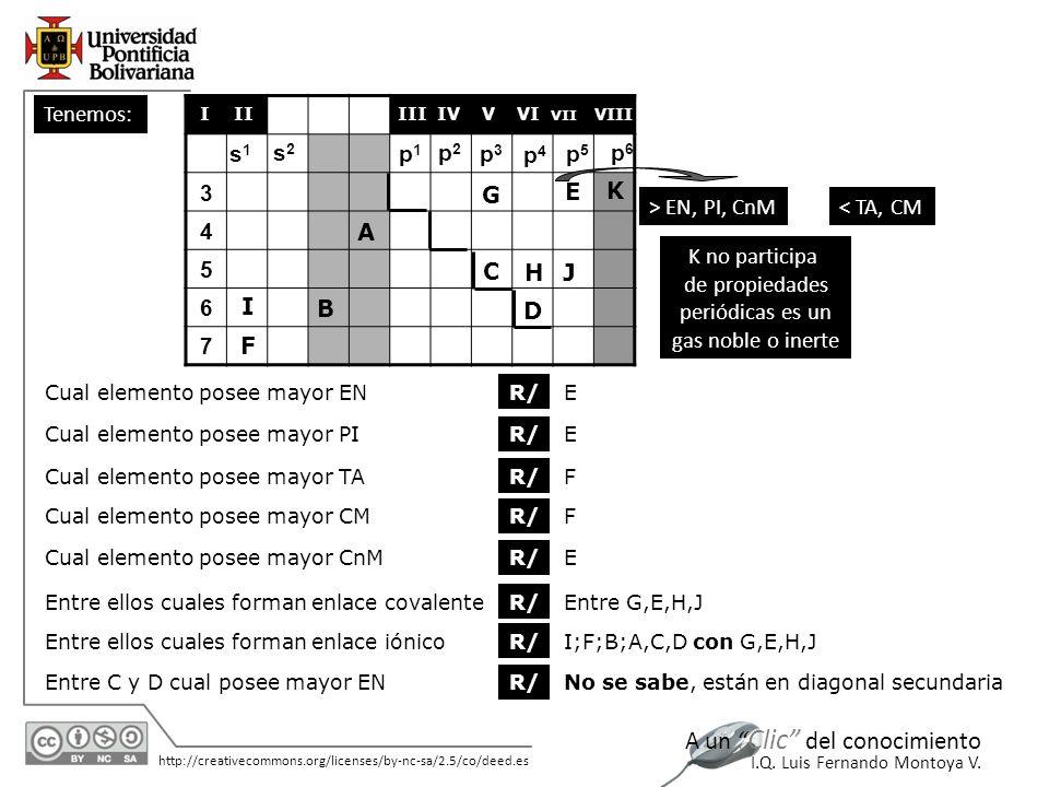 11/06/2014 http://creativecommons.org/licenses/by-nc-sa/2.5/co/deed.es A un Clic del conocimiento I.Q. Luis Fernando Montoya V. Tenemos: 3 4 5 6 7 s1s