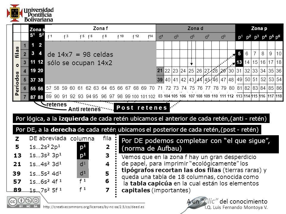11/06/2014 http://creativecommons.org/licenses/by-nc-sa/2.5/co/deed.es A un Clic del conocimiento I.Q. Luis Fernando Montoya V. Zona fZona dZona p f 1