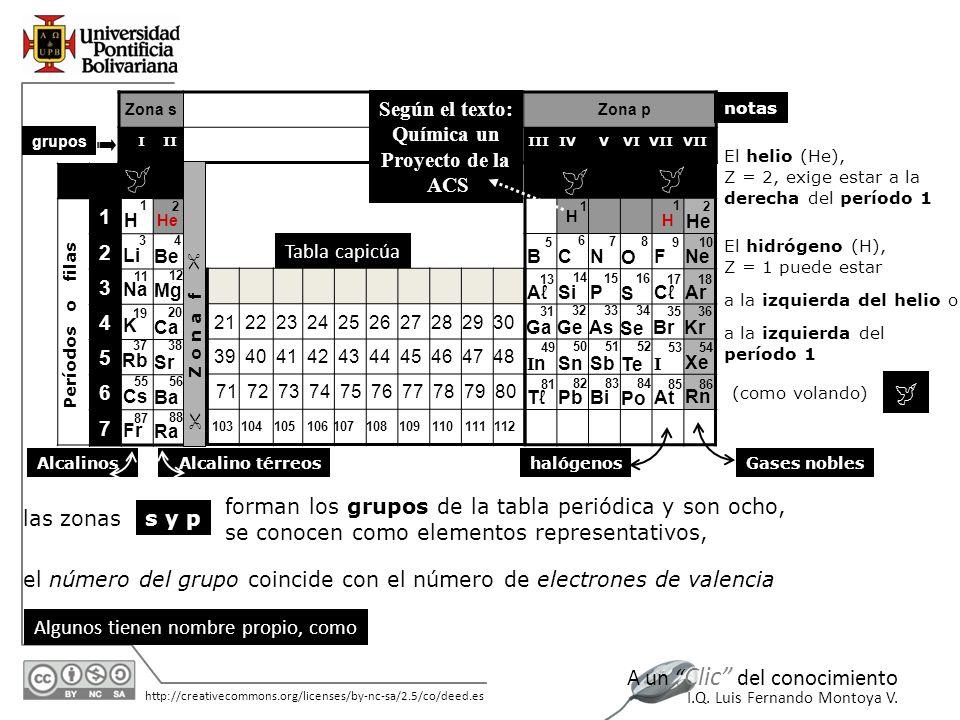 11/06/2014 http://creativecommons.org/licenses/by-nc-sa/2.5/co/deed.es A un Clic del conocimiento I.Q. Luis Fernando Montoya V. 1 2 3 4 5 6 7 grupos I