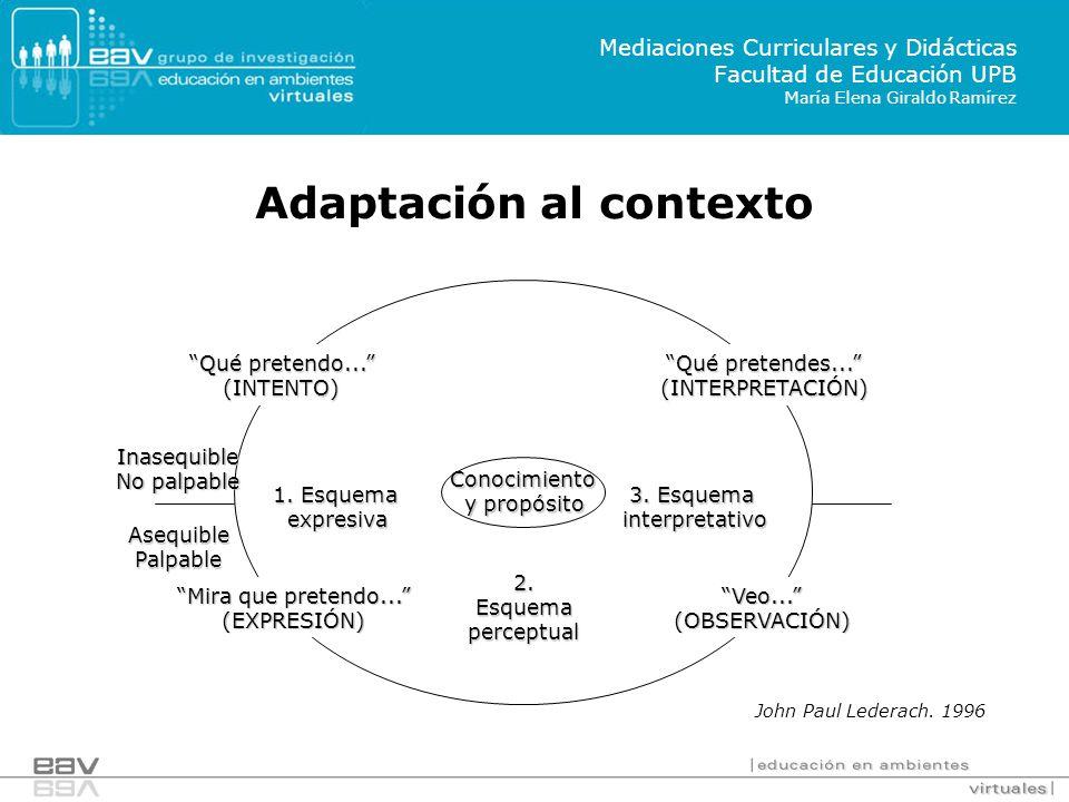 Adaptación al contexto Qué pretendo...(INTENTO) Qué pretendes...