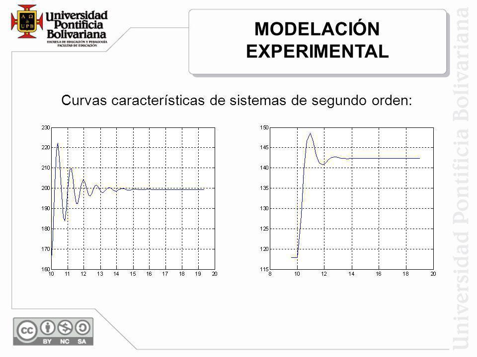 Curvas características de sistemas de segundo orden: MODELACIÓN EXPERIMENTAL