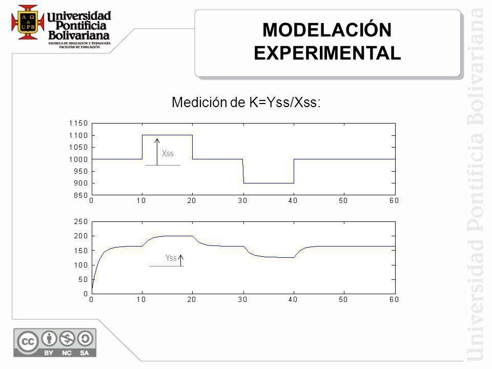 Medición de K=Yss/Xss: Yss Xss MODELACIÓN EXPERIMENTAL