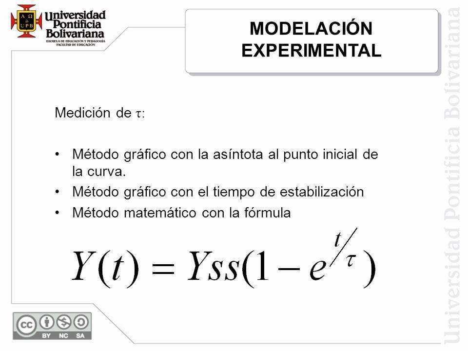 Medición de τ: Método gráfico con la asíntota al punto inicial de la curva. Método gráfico con el tiempo de estabilización Método matemático con la fó