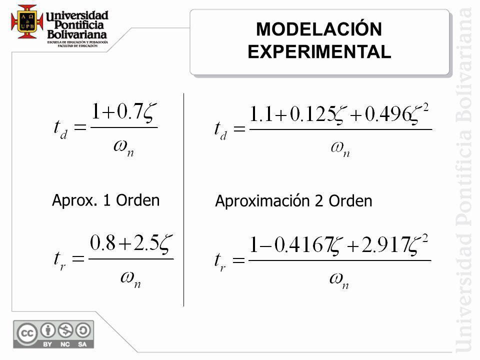 Aprox. 1 Orden Aproximación 2 Orden MODELACIÓN EXPERIMENTAL