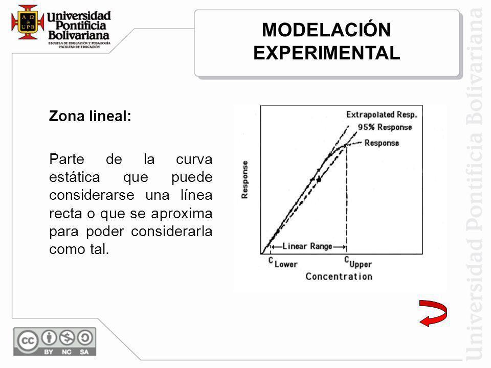 Zona lineal: Parte de la curva estática que puede considerarse una línea recta o que se aproxima para poder considerarla como tal. MODELACIÓN EXPERIME