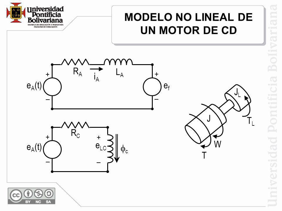 MODELO NO LINEAL DE UN MOTOR DE CD efef e A (t) + – + – iAiA RARA LALA e LC e A (t) + – + – RCRC c JLJL TLTL J T W