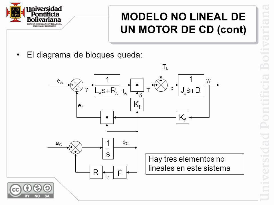 El diagrama de bloques queda: KfKf KfKf eCeC R TLTL T ρ w δ iAiA γ eAeA iCiC C efef Hay tres elementos no lineales en este sistema MODELO NO LINEAL DE
