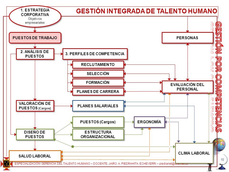ESPECIALIZACIÓN GERENCIA DEL TALENTO HUMANO – DOCENTE: JAIRO A. PIEDRAHITA ECHEVERRI – piedranet@une.net.co 10 1. ESTRATEGIA CORPORATIVA Objetivos emp