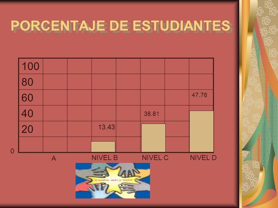 PORCENTAJE DE ESTUDIANTES 100 80 60 47.76 40 20 0 38.81 A NIVEL BNIVEL CNIVEL D 13.43