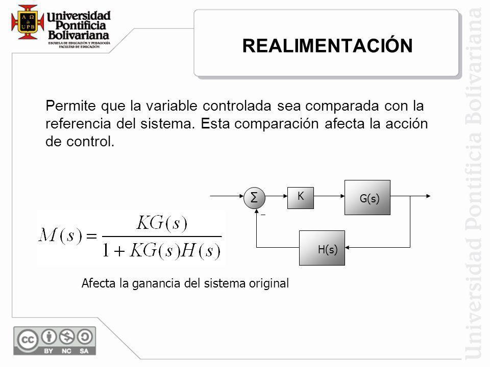 REALIMENTACIÓN Permite que la variable controlada sea comparada con la referencia del sistema. Esta comparación afecta la acción de control. K G(s) H(