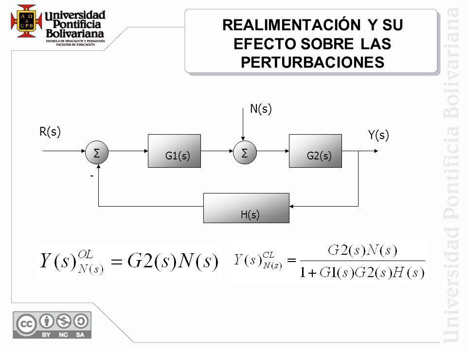 REALIMENTACIÓN Y SU EFECTO SOBRE LAS PERTURBACIONES G1(s) G2(s) N(s) R(s) Y(s) H(s) -