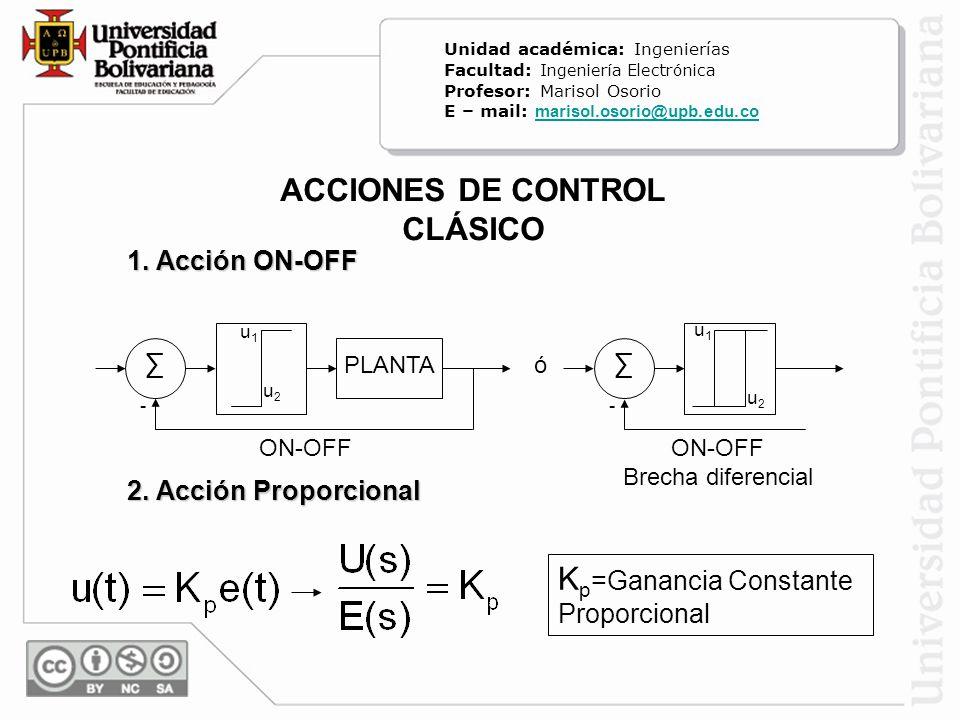 ACCIONES DE CONTROL CLÁSICO 1. Acción ON-OFF 2. Acción Proporcional K p =Ganancia Constante Proporcional u2u2 PLANTA u1u1 - u2u2 u1u1 - ó ON-OFF Brech