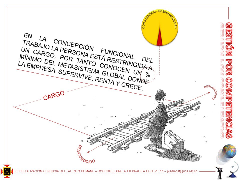 ESPECIALIZACIÓN GERENCIA DEL TALENTO HUMANO – DOCENTE: JAIRO A. PIEDRAHITA ECHEVERRI – piedranet@une.net.co 11 CARGO EN LA CONCEPCIÓN FUNCIONAL DEL TR