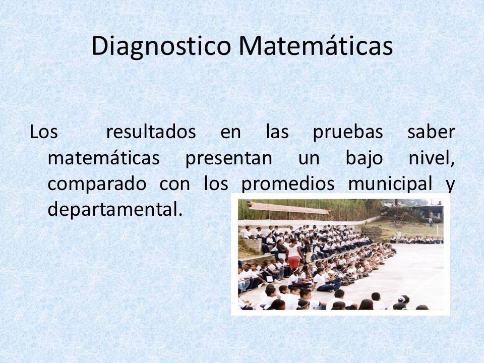 Diagnostico Matemáticas Los resultados en las pruebas saber matemáticas presentan un bajo nivel, comparado con los promedios municipal y departamental