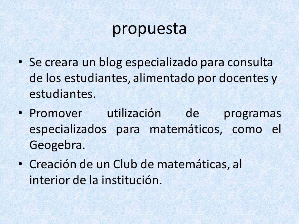 propuesta Se creara un blog especializado para consulta de los estudiantes, alimentado por docentes y estudiantes. Promover utilización de programas e