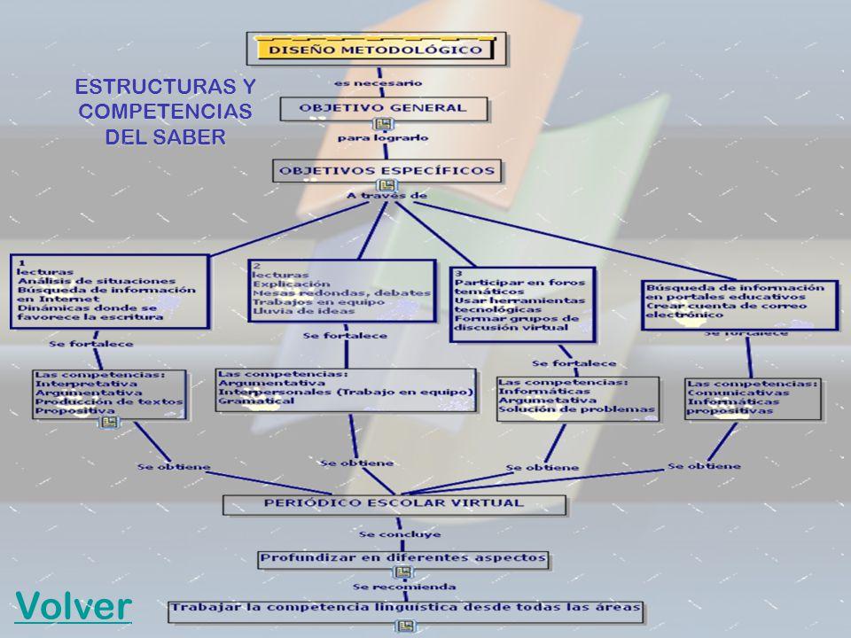 ESTRUCTURAS Y COMPETENCIAS DEL SABER Volver