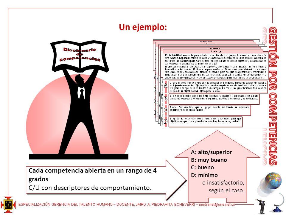 ESPECIALIZACIÓN GERENCIA DEL TALENTO HUMANO – DOCENTE: JAIRO A. PIEDRAHITA ECHEVERRI – piedranet@une.net.co Un ejemplo: A: alto/superior B: muy bueno