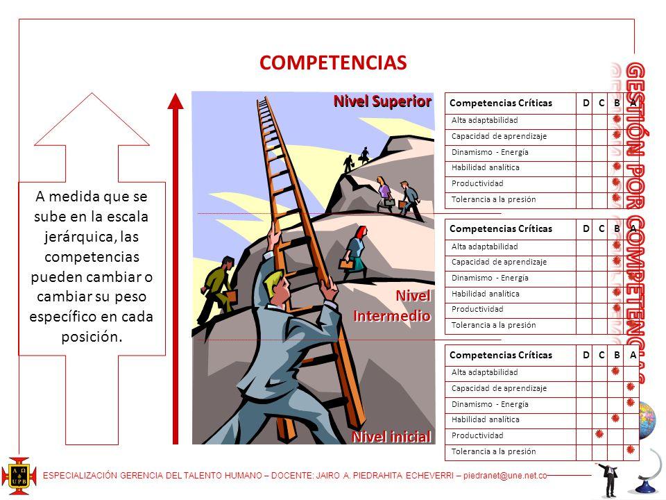 ESPECIALIZACIÓN GERENCIA DEL TALENTO HUMANO – DOCENTE: JAIRO A. PIEDRAHITA ECHEVERRI – piedranet@une.net.co COMPETENCIAS Nivel inicial Nivel Intermedi
