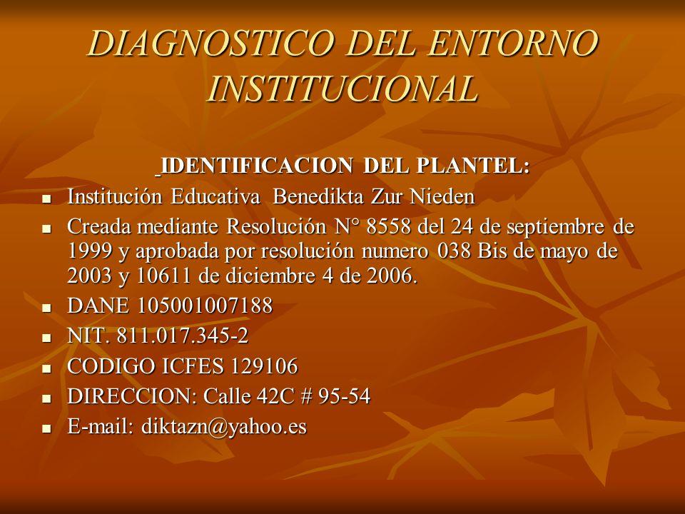 DIAGNOSTICO DEL ENTORNO INSTITUCIONAL IDENTIFICACION DEL PLANTEL: IDENTIFICACION DEL PLANTEL: Institución Educativa Benedikta Zur Nieden Institución E