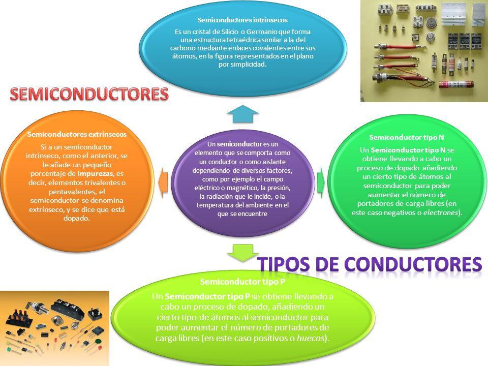 Un semiconductor es un elemento que se comporta como un conductor o como aislante dependiendo de diversos factores, como por ejemplo el campo eléctric