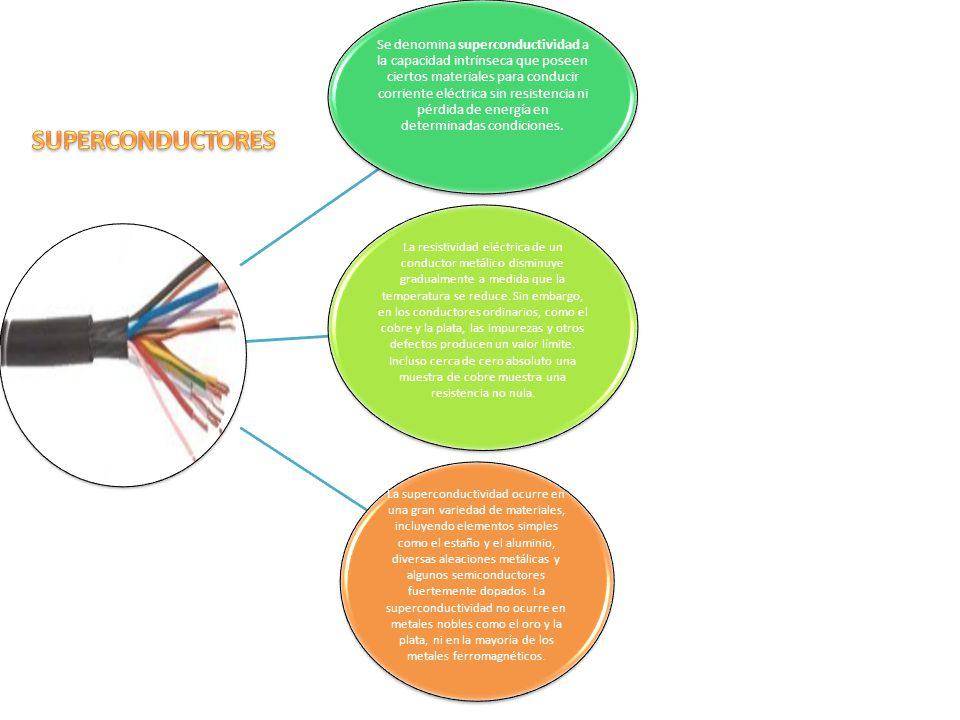 Se denomina superconductividad a la capacidad intrínseca que poseen ciertos materiales para conducir corriente eléctrica sin resistencia ni pérdida de