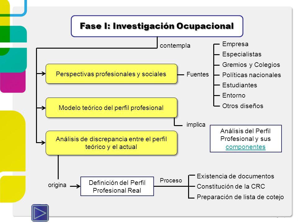 Fase I: Investigación Ocupacional Perspectivas profesionales y sociales contempla Modelo teórico del perfil profesional Análisis de discrepancia entre