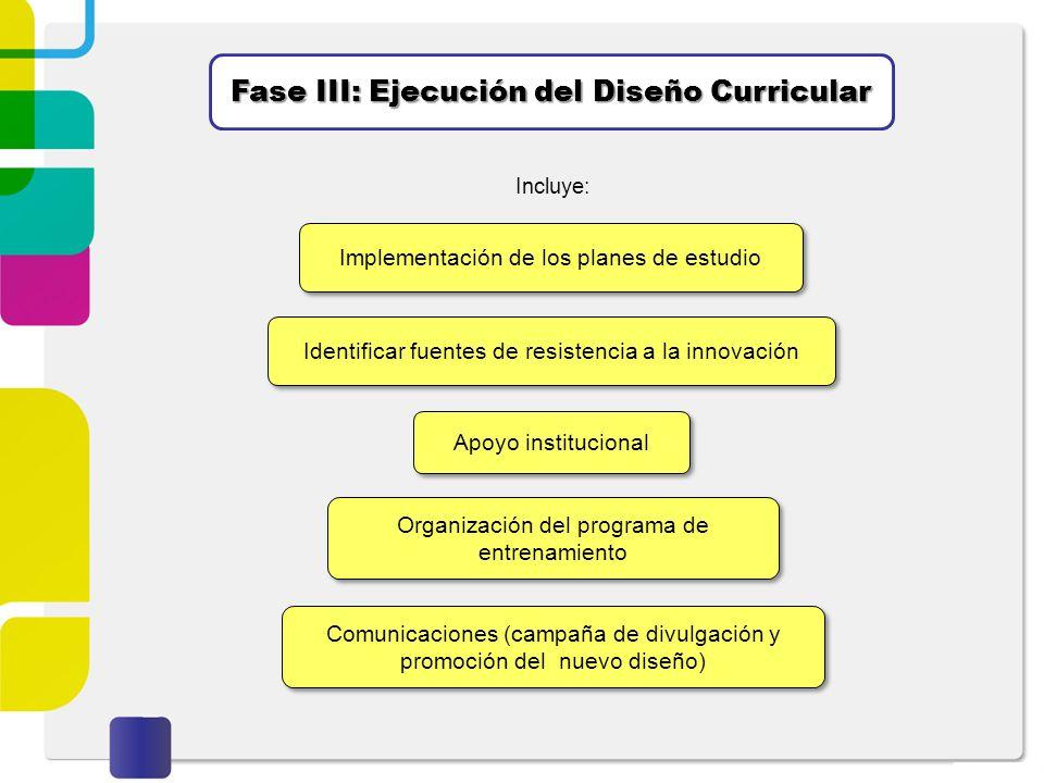 Fase III: Ejecución del Diseño Curricular Implementación de los planes de estudio Identificar fuentes de resistencia a la innovación Apoyo institucion
