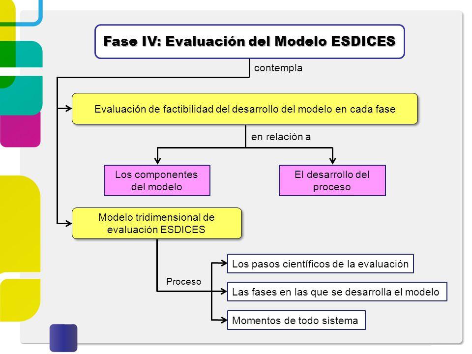 Fase IV: Evaluación del Modelo ESDICES Evaluación de factibilidad del desarrollo del modelo en cada fase contempla Modelo tridimensional de evaluación