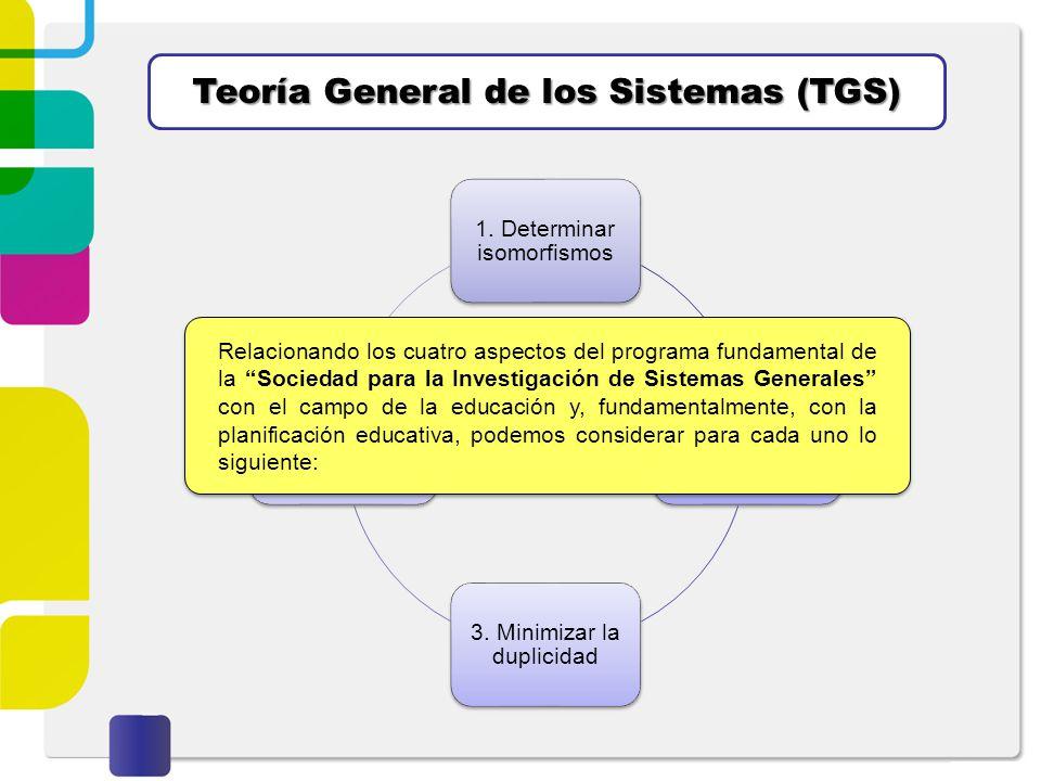 Teoría General de los Sistemas (TGS) 1. Determinar isomorfismos 2. Desarrollo de Modelos Teóricos 3. Minimizar la duplicidad 4. Promoción de la Unidad