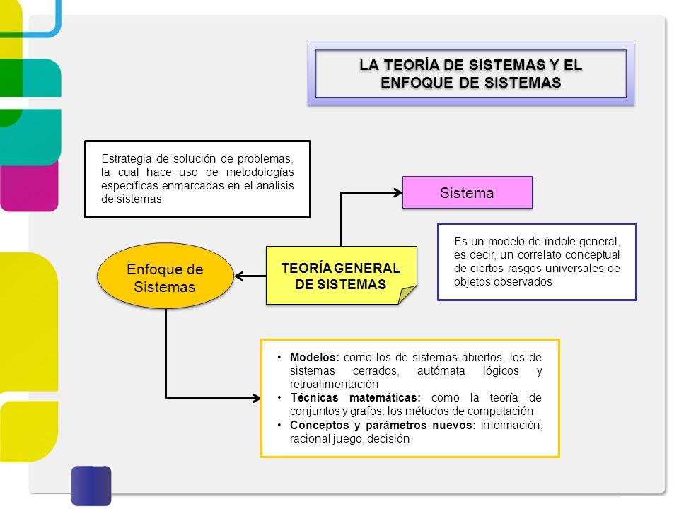TEORÍA GENERAL DE SISTEMAS LA TEORÍA DE SISTEMAS Y EL ENFOQUE DE SISTEMAS Sistema Es un modelo de índole general, es decir, un correlato conceptual de