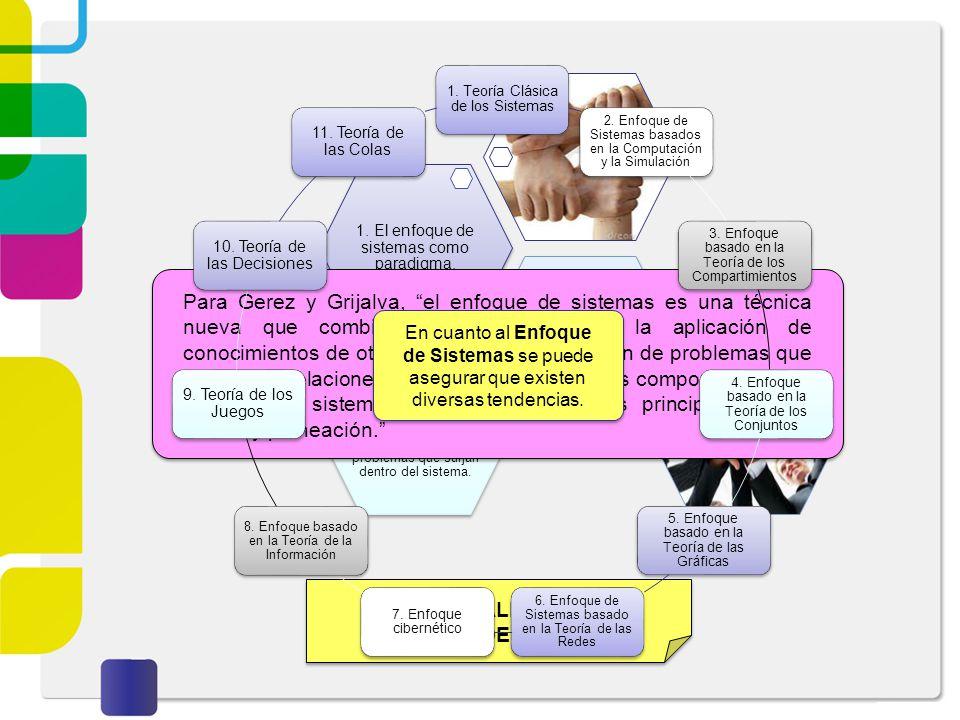 Proceso básico del Enfoque de Sistemas 1.Análisis del entorno o ambiente 2.