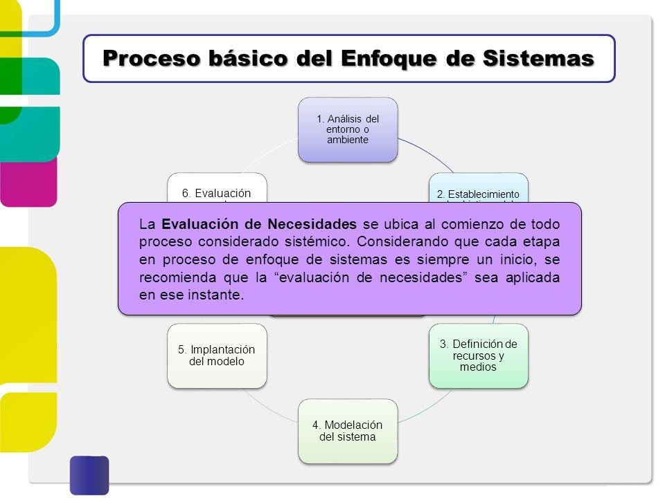 Proceso básico del Enfoque de Sistemas 1. Análisis del entorno o ambiente 2. Establecimiento de objetivos del sistema 3. Definición de recursos y medi
