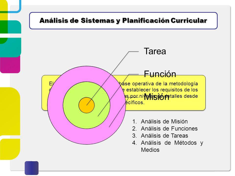 Análisis de Sistemas y Planificación Curricular El análisis de sistemas como base operativa de la metodología de enfoque de sistemas, permite establec