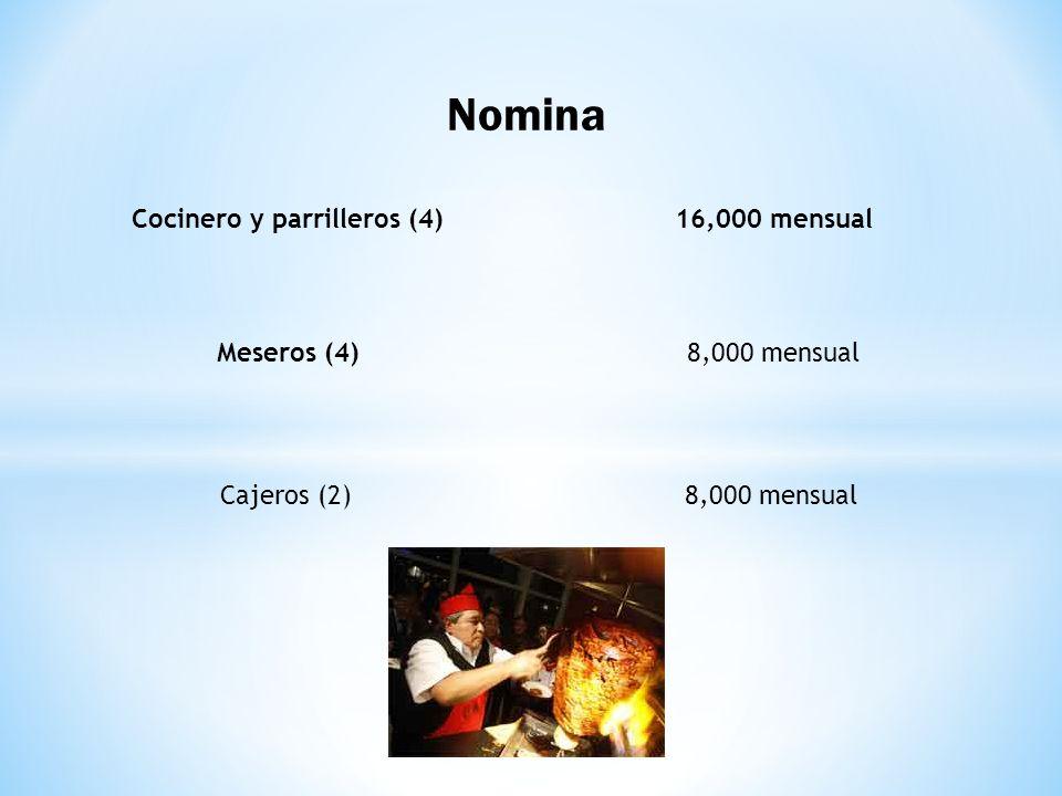 Nomina Cocinero y parrilleros (4) Meseros (4) Cajeros (2) 16,000 mensual 8,000 mensual