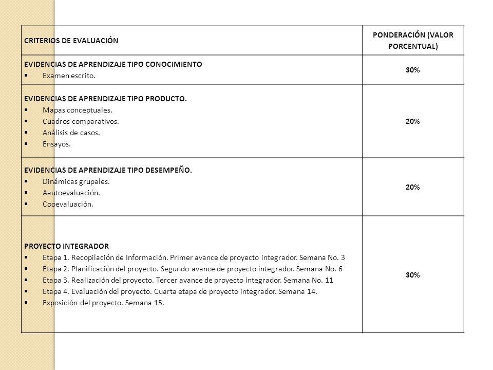 CRITERIOS DE EVALUACIÓN PONDERACIÓN (VALOR PORCENTUAL) EVIDENCIAS DE APRENDIZAJE TIPO CONOCIMIENTO Examen escrito. 30% EVIDENCIAS DE APRENDIZAJE TIPO