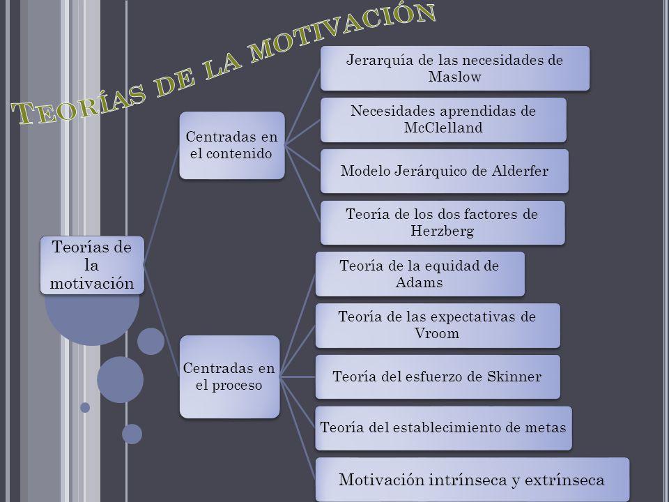Teorías de la motivación Centradas en el contenido Jerarquía de las necesidades de Maslow Necesidades aprendidas de McClelland Modelo Jerárquico de Al