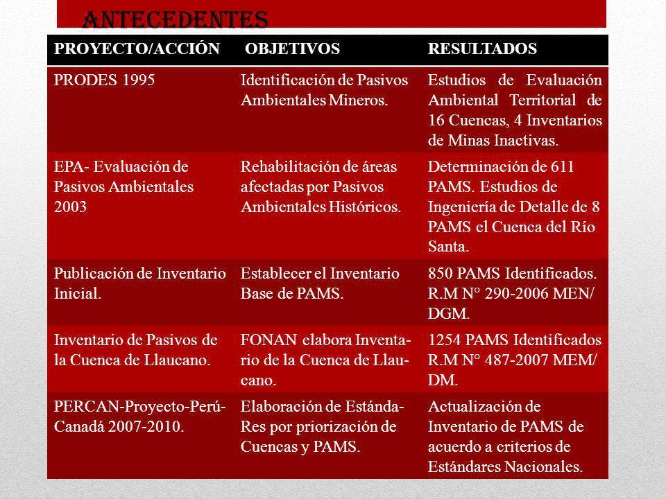 PROYECTO/ACCIÓN OBJETIVOSRESULTADOS PRODES 1995Identificación de Pasivos Ambientales Mineros. Estudios de Evaluación Ambiental Territorial de 16 Cuenc