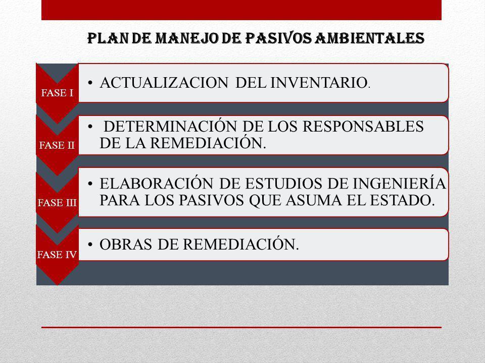 FASE I ACTUALIZACION DEL INVENTARIO. FASE II DETERMINACIÓN DE LOS RESPONSABLES DE LA REMEDIACIÓN. FASE III ELABORACIÓN DE ESTUDIOS DE INGENIERÍA PARA