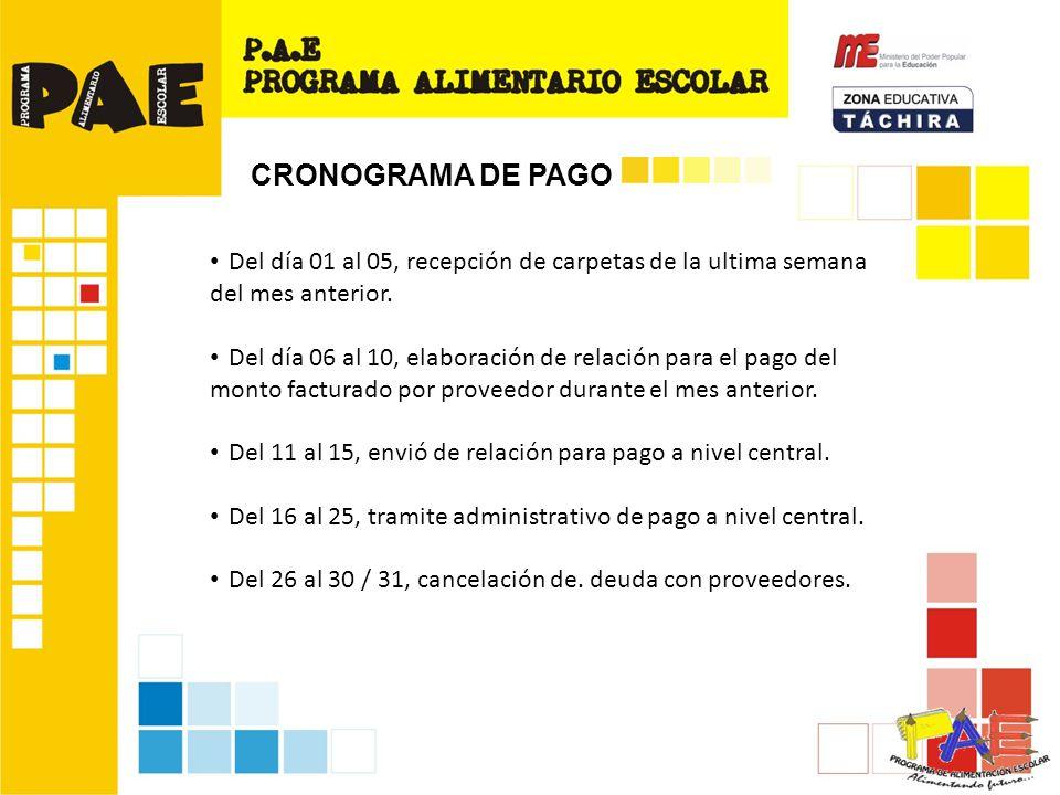 CRONOGRAMA DE PAGO Del día 01 al 05, recepción de carpetas de la ultima semana del mes anterior.